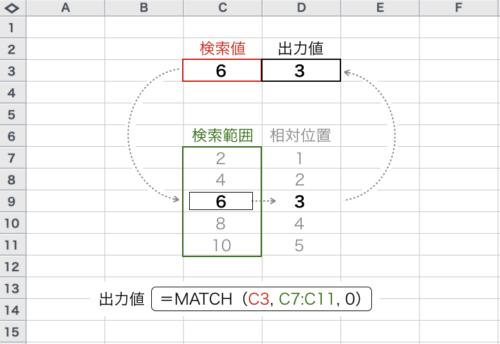 Excel_MATCH_種類0_例
