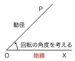 【 高校数学 Ⅱ 】三角関数① 一般角