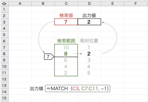 Excel_MATCH_種類-1_例