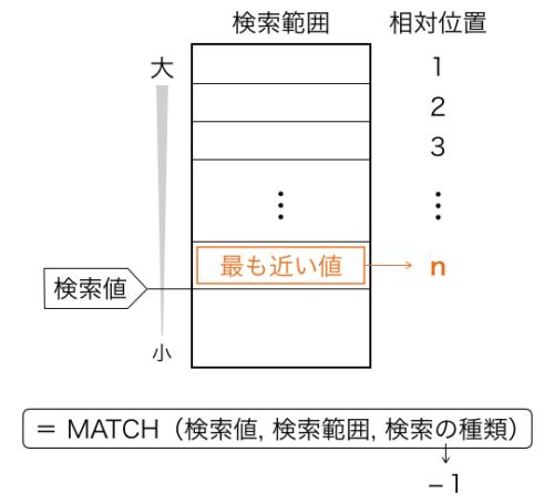 Excel_MATCH_種類-1_模式図