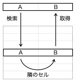 lookup_図1
