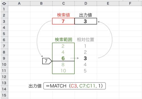 Excel_MATCH_種類1_例