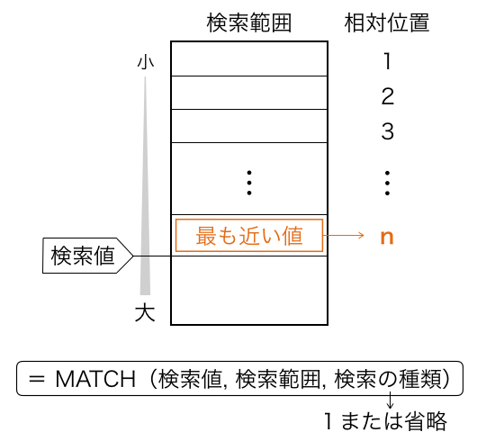 Excel_MATCH_種類1_模式図