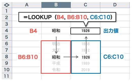 lookup_図5