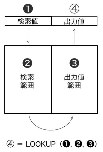 Excel_lookup_figure7