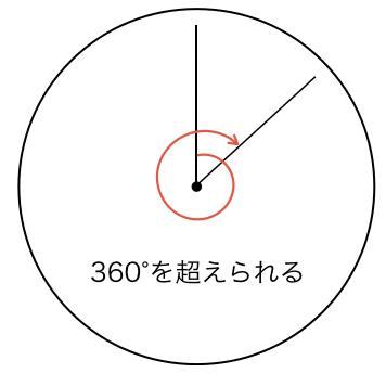 一般角_図1