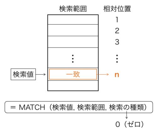 Excel_MATCH_種類0_模式図