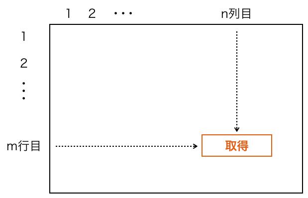 Excel_INDEX_図1
