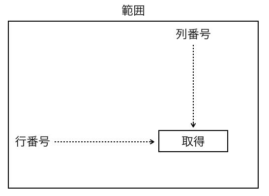 Excel_INDEX_図2