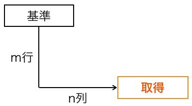 Excel_OFFSET_図1