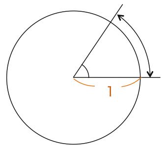 【 高校数学 Ⅱ 】三角関数② 弧度法