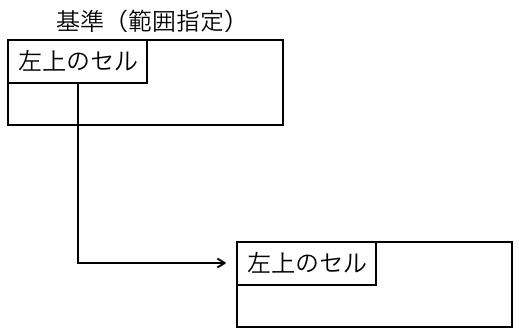 Excel_OFFSET_図6
