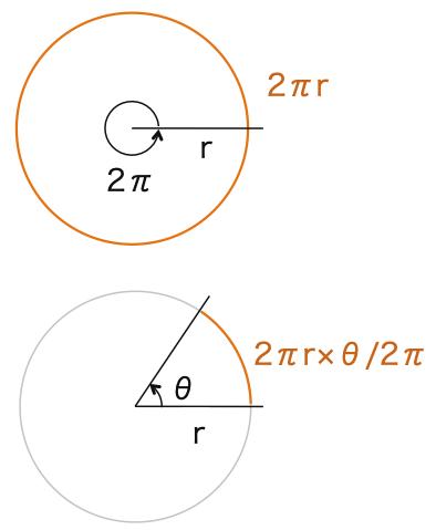 高校数学II_三角関数2_弧度法_図8