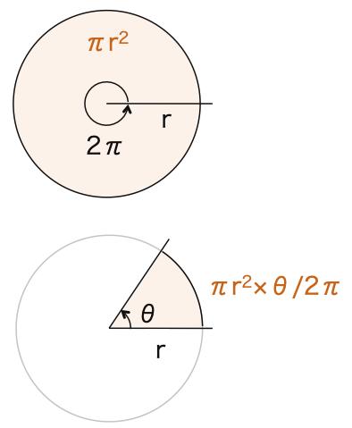 高校数学II_三角関数2_弧度法_図9