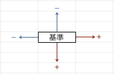 Excel_OFFSET_図11