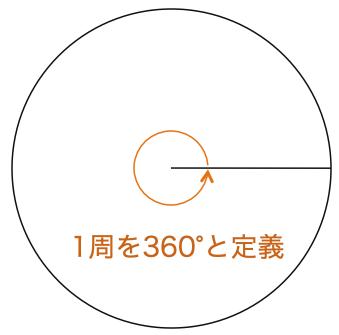 高校数学II_三角関数2_弧度法_図1