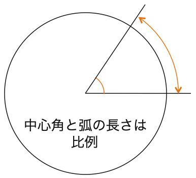高校数学II_三角関数2_弧度法_図2