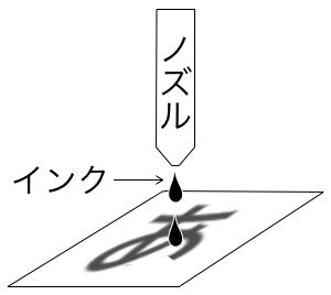 プリンター_インクジェット_レーザー_違い_図5