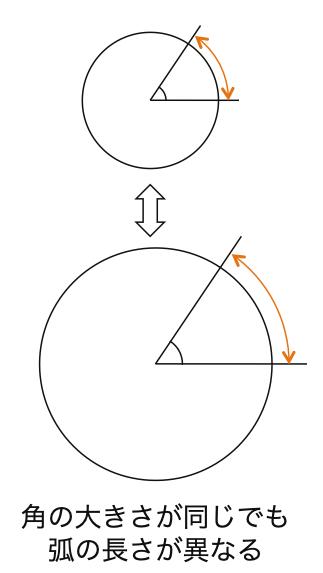 高校数学II_三角関数2_弧度法_図3