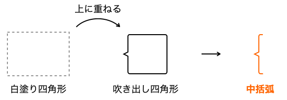 Keynote_括弧_図1