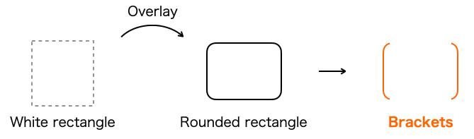 Keynote_brackets_figure1