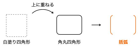 Keynote_括弧_図2
