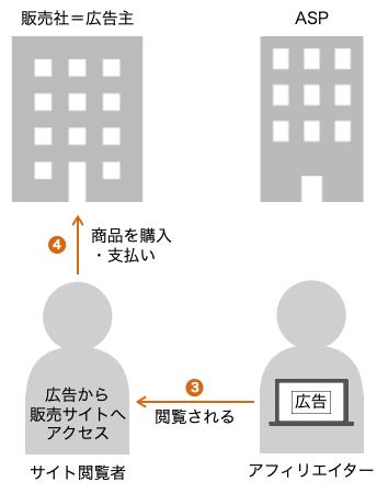 アフィリエイトの仕組み_図解4