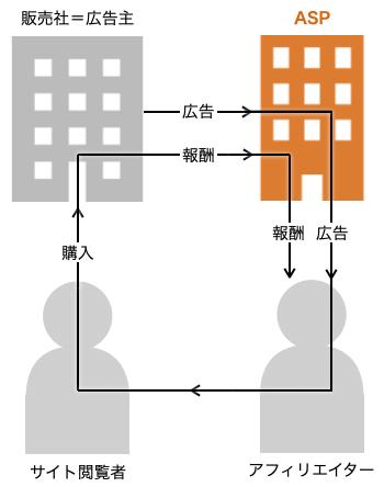 アフィリエイトの仕組み_図解6