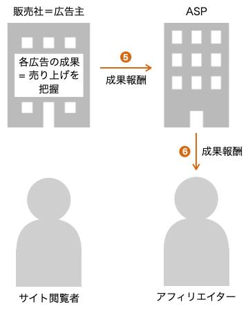 アフィリエイトの仕組み_図解5