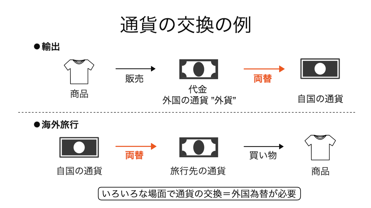 通貨の交換_例