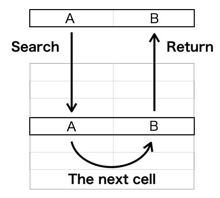 Excel_lookup_figure1