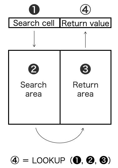 Excel_lookup_figure2