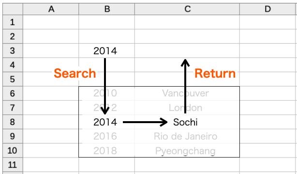 Excel_lookup_figure4