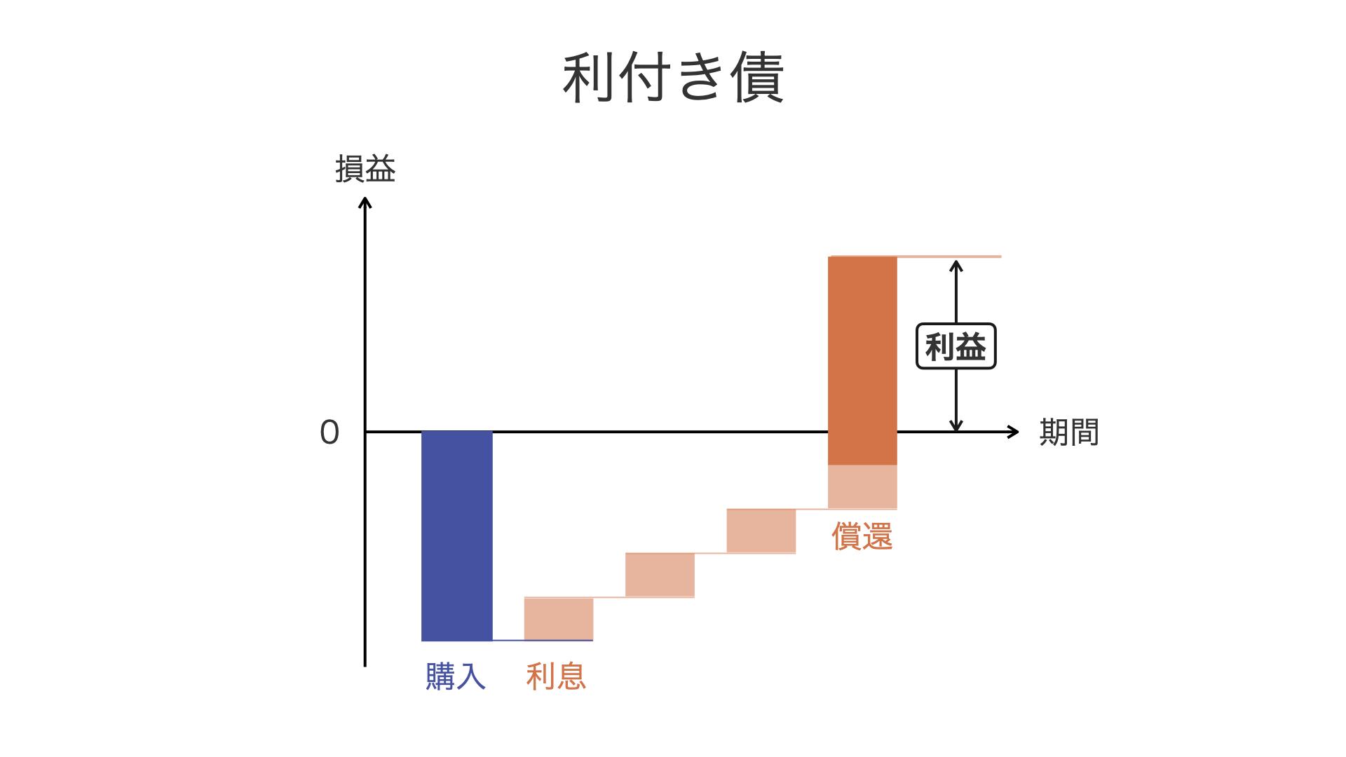 利付き債・割引債_図1
