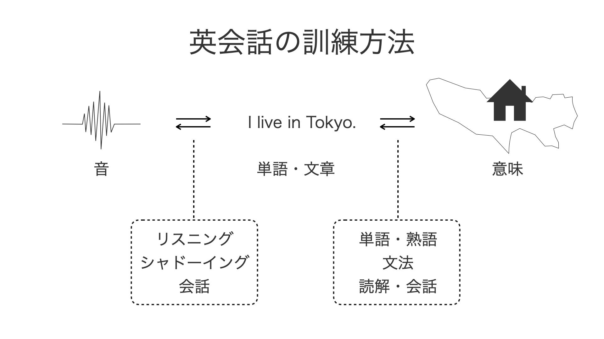 英語_変換プロセス_2