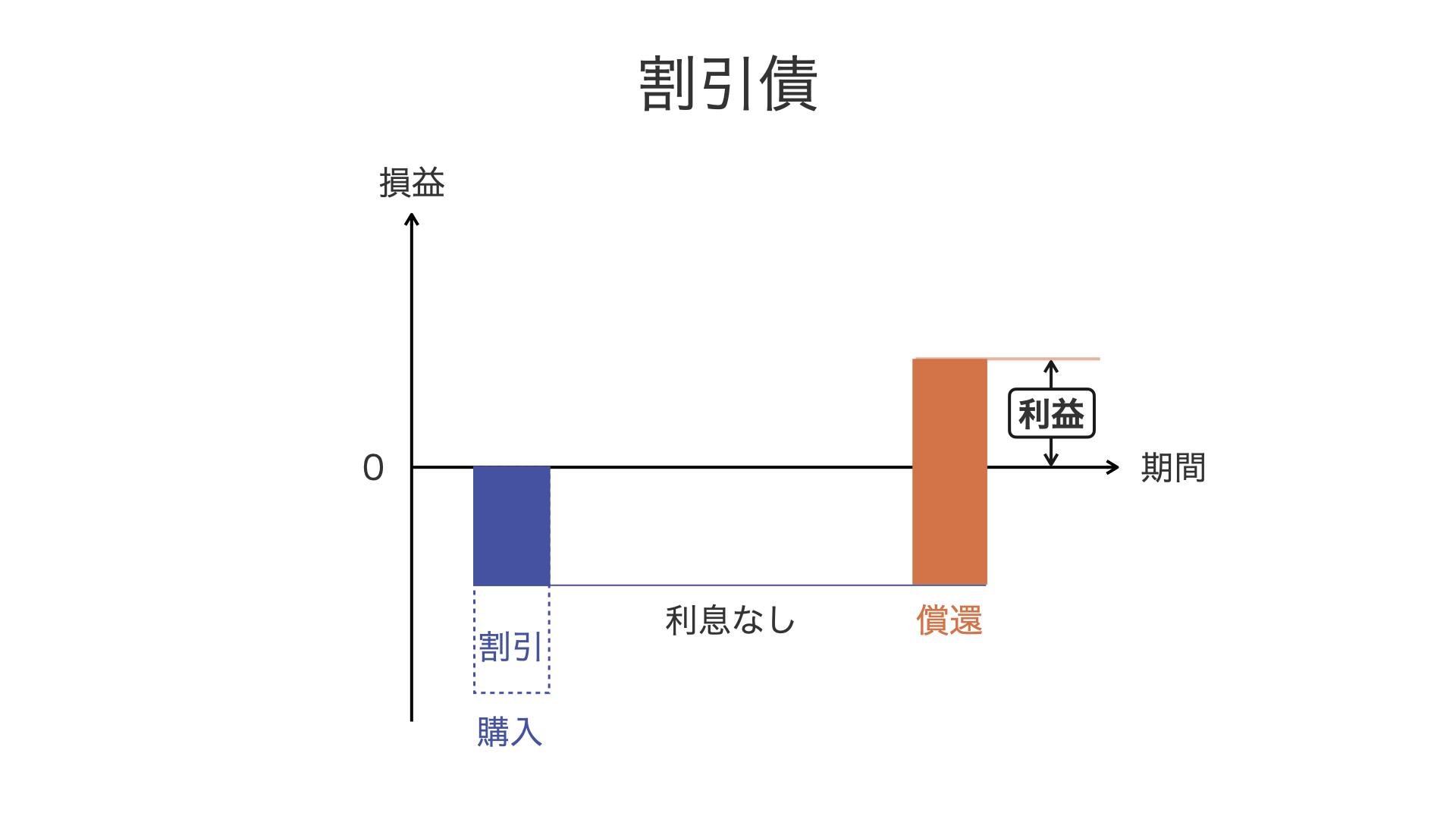 利付き債・割引債_図2