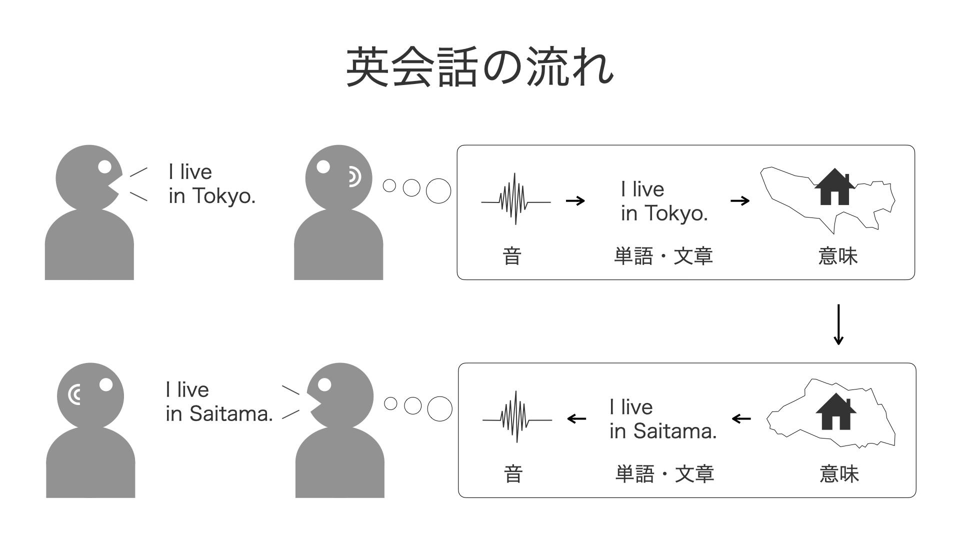英語_変換プロセス_1