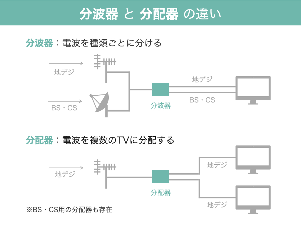 分波器と分配器の違い_図説