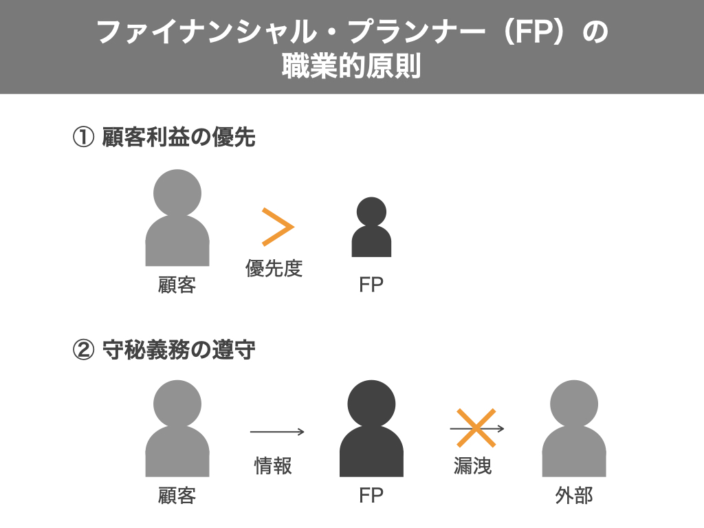 FPの職業的原則